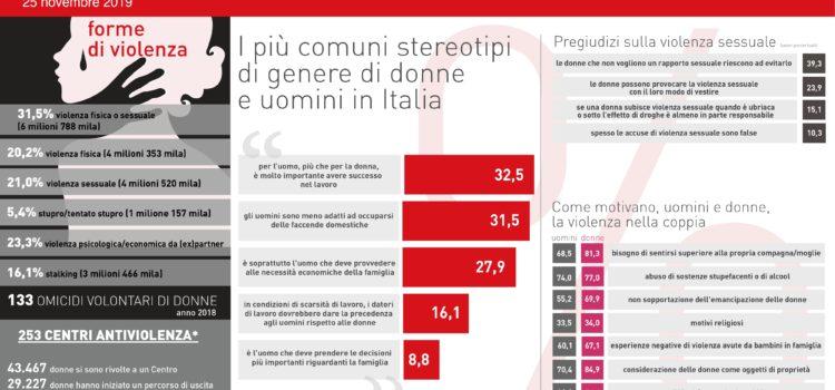 STEREOTIPI DI GENERE: cause, conseguenze e indagine ISTAT